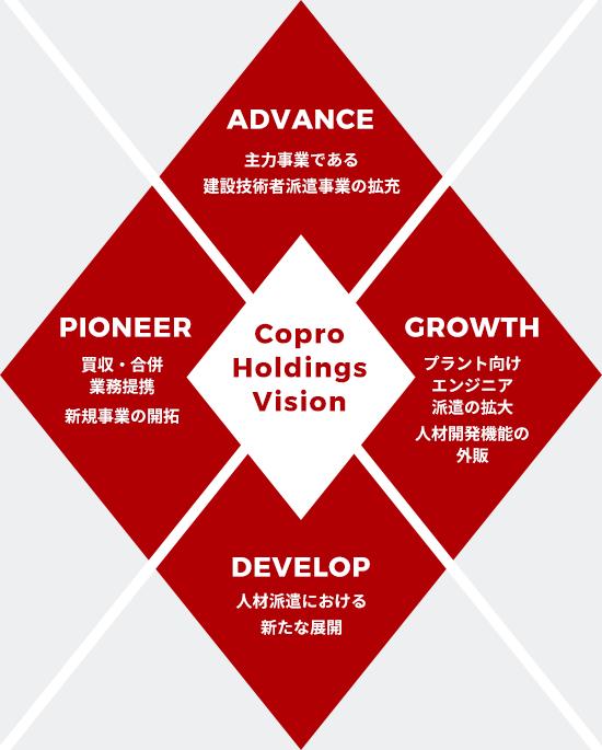 コプロ成長戦略